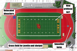 De Anza's track and field ready for repairs