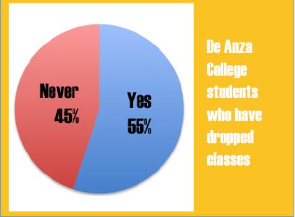 Results of La Voz survey