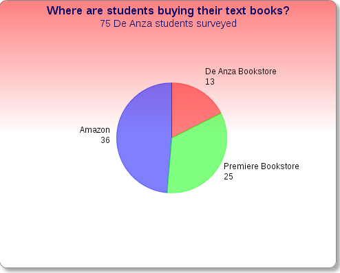 Students prefer Amazon to local bookstores for textbooks