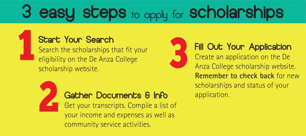 Scholarship+applications+due+soon