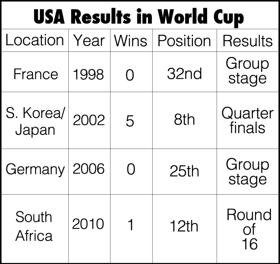 USA soccer World Cup preview