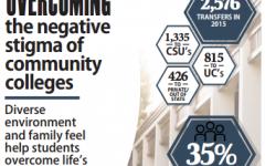 Defying the stigma of community college