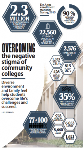 Defying the stigma of community college