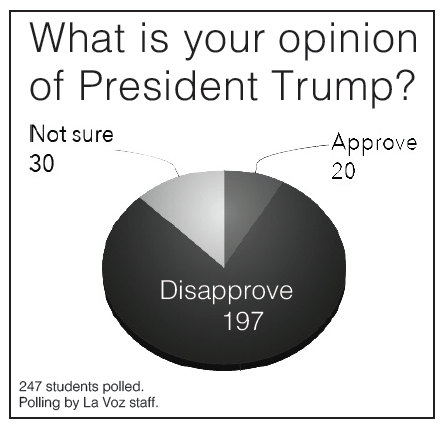 De Anza students don't like Donald Trump, but our survey statistics will shock you