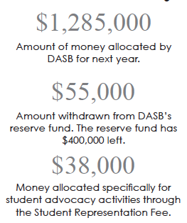 FHDA Board unanimously approves DASB budget, Bike Program students ask for improved bike safety
