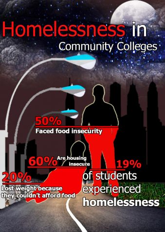 Student homelessness and food insecurity rates high in California community colleges