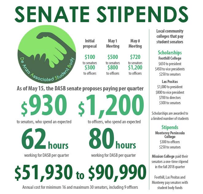 stipends1