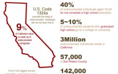 Undocumented students face employment barriers at California community colleges