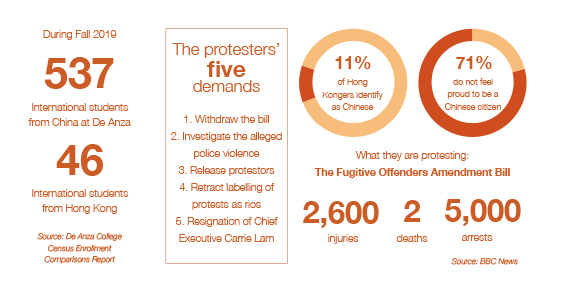 Statistics on the Hong Kong Protest