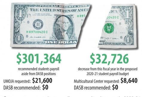 Campus program student payrolls proposed to decrease in 2020-21
