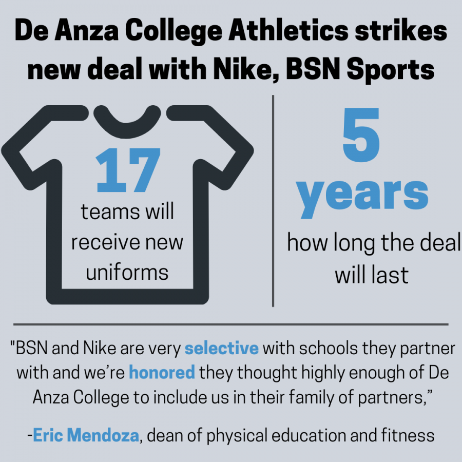 Athletic Department strikes five year deal with Nike, BSN Sports