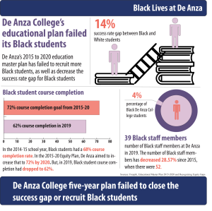 De Anza College five-year plan failed to close the success gap or recruit Black students