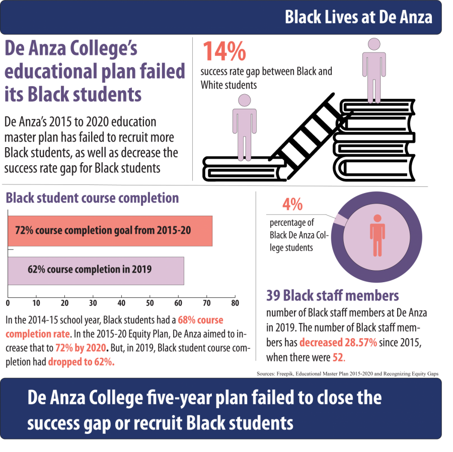 De+Anza+College+five-year+plan+failed+to+close+the+success+gap+or+recruit+Black+students