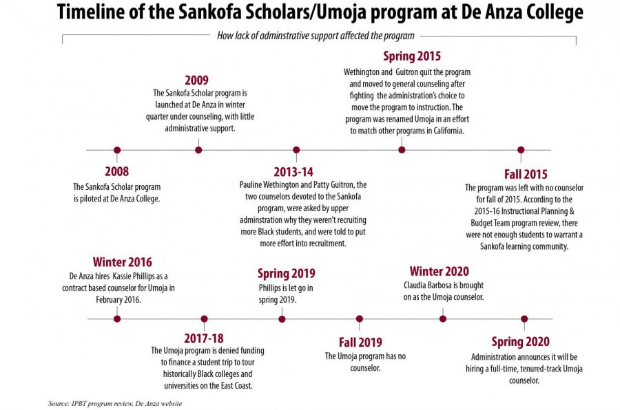 Timeline of the Umoja program at De Anza
