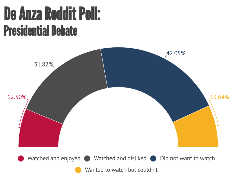 Around 42% of students respondents reported that they did not want to watch the last round of presidential debates, with only 12.5% of student watchers reporting they enjoyed the debate.