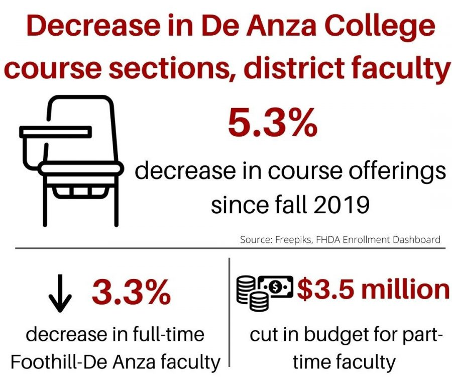 De Anza College has seen a 5.3% decrease in course offerings for fall 2020 from fall 2019.